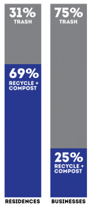 Kirkland residents recycle + compost 69% of waste; businesses only 25%