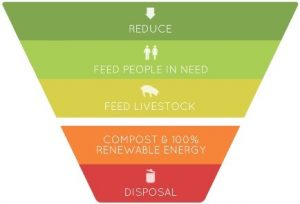 reduce, feed people in need, feed livestock, compost, trash