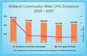 Graph of Kirkland community greenhouse gas emissions between 2005-2017